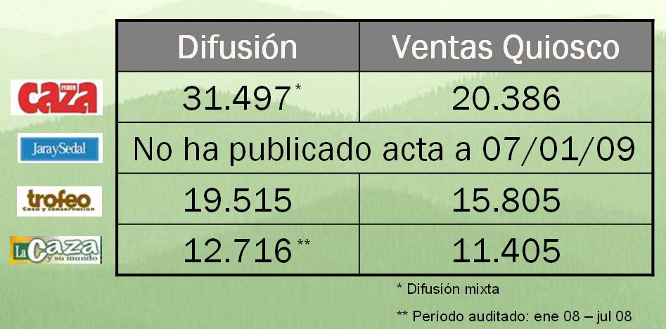 Cuadro de difusiones OJD (julio 2007-junio 2008)