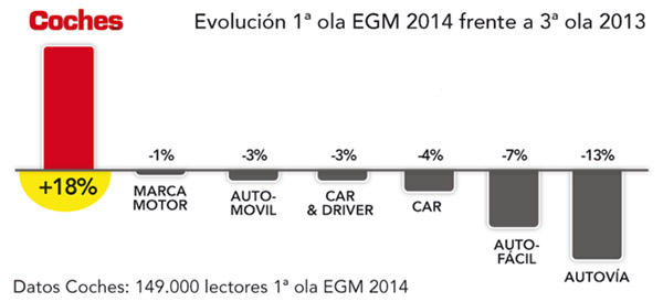 coches_egm_abril_2014