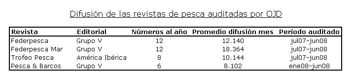 tabla-difusion-pesca1